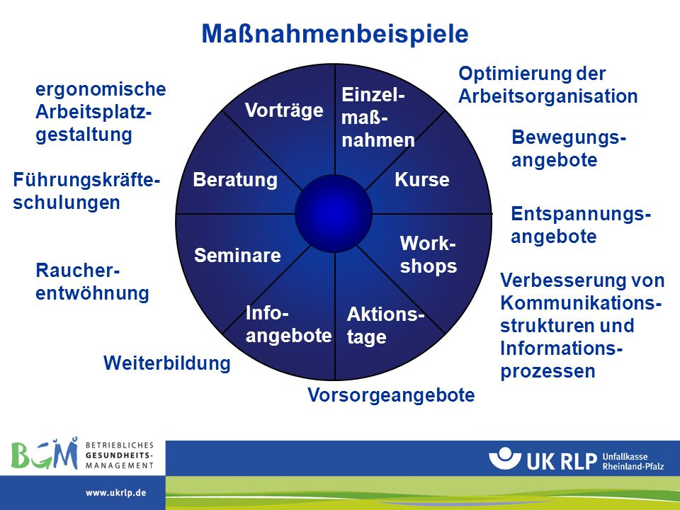Maßnahmenbeispiele Kurse Aktions- tage Beratung Vorträge Optimierung der Arbeitsorganisation ergonomische Arbeitsplatz- gestaltung Verbesserung von Ko