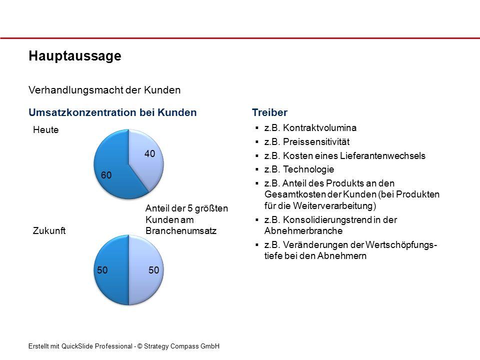 Erstellt mit QuickSlide Professional - © Strategy Compass GmbH Umsatzkonzentration bei Kunden Hauptaussage Verhandlungsmacht der Kunden Treiber  z.B.