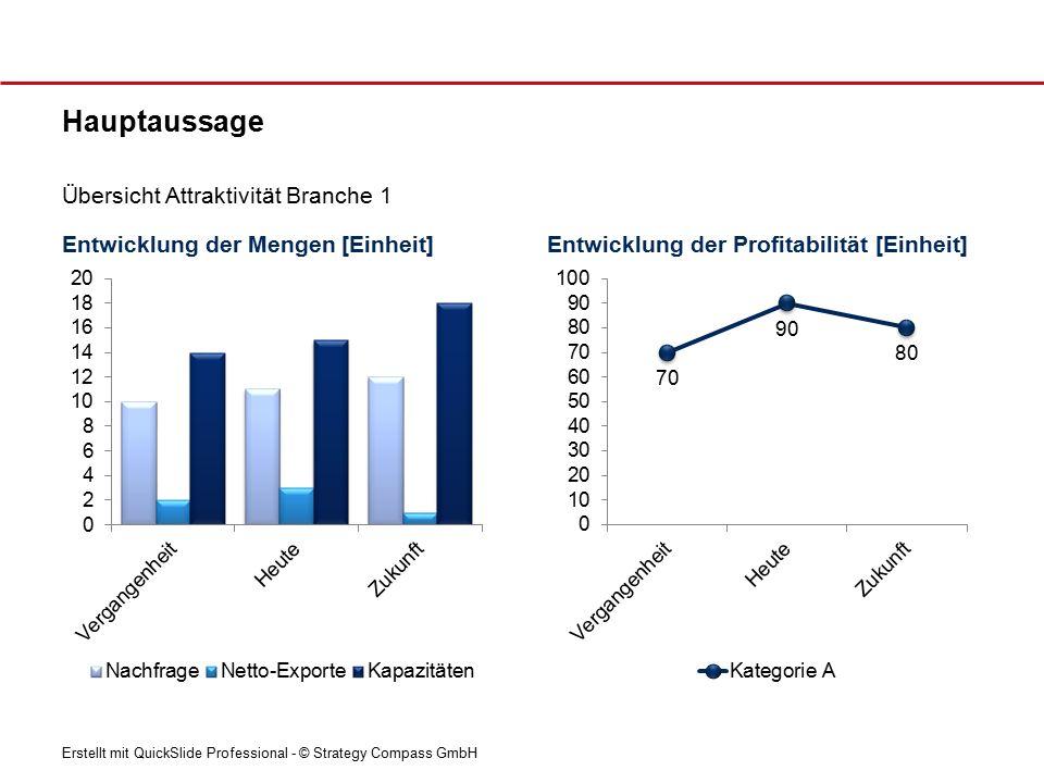 Erstellt mit QuickSlide Professional - © Strategy Compass GmbH Entwicklung Nachfragevolumen [Einheit] Hauptaussage Nachfragevolumen Treiber  Text – Text - Text