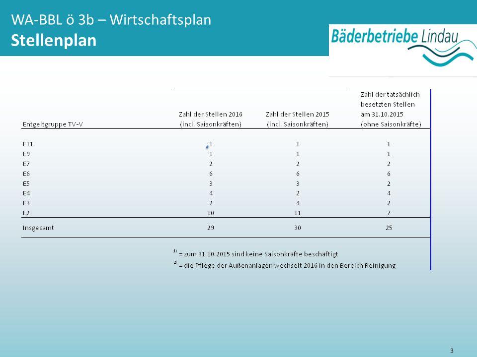 WA-BBL ö 3b – Wirtschaftsplan 2016 Beschlussvorschlag 4 Beschlussvorschlag: Der Werkausschuss empfiehlt dem Stadtrat den Wirtschaftsplan 2016 – Stellenplan - der Bäderbetriebe Lindau (B) zu genehmigen.