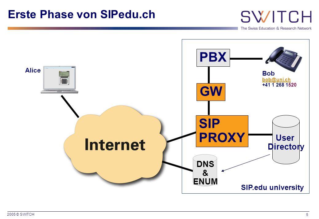 2005 © SWITCH 5 Erste Phase von SIPedu.ch PBX GW SIP.edu university Bob bob@uni.ch +41 1 268 1520 Alice User Directory DNS & ENUM SIP PROXY