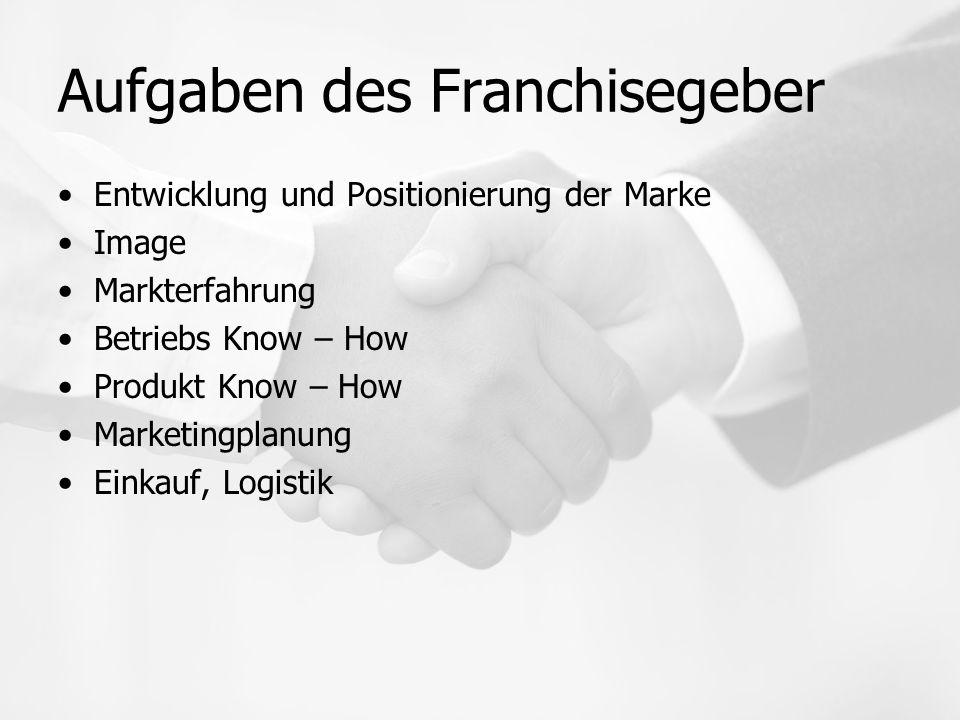 Aufgaben des Franchisegeber Entwicklung und Positionierung der Marke Image Markterfahrung Betriebs Know – How Produkt Know – How Marketingplanung Einkauf, Logistik