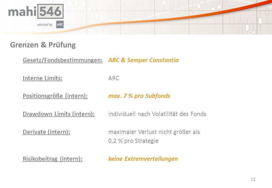 Grenzen & Prüfung Gesetz/Fondsbestimmungen:ARC & Semper Constantia Interne Limits:ARC Positionsgröße (intern):max.