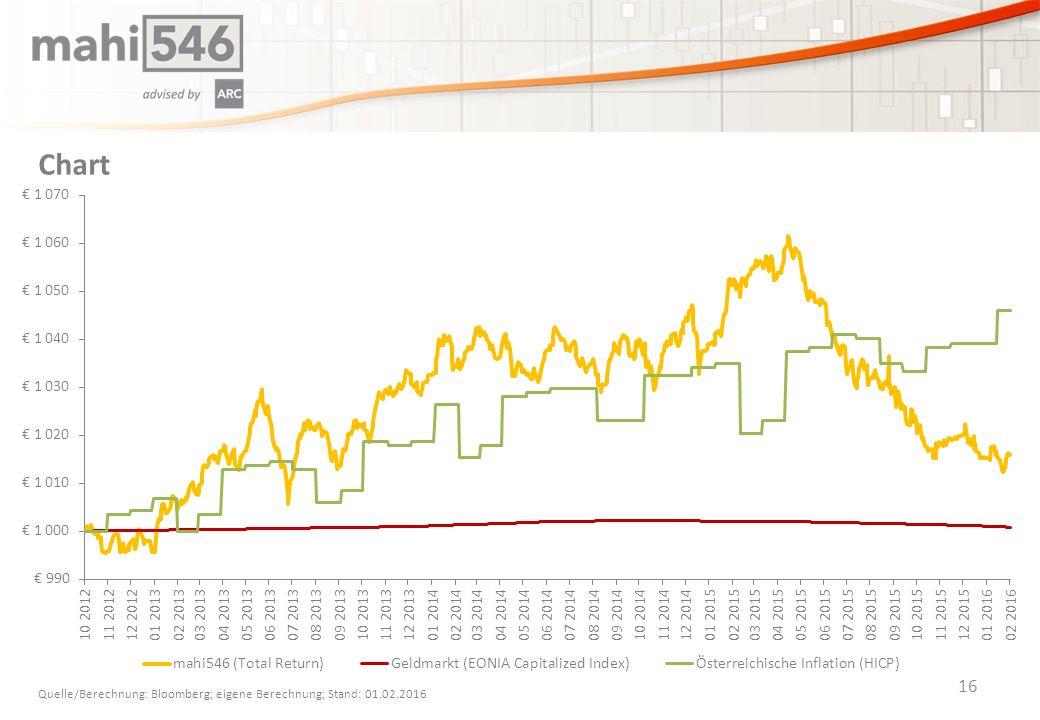 Chart 16 Quelle/Berechnung: Bloomberg; eigene Berechnung; Stand: 01.02.2016