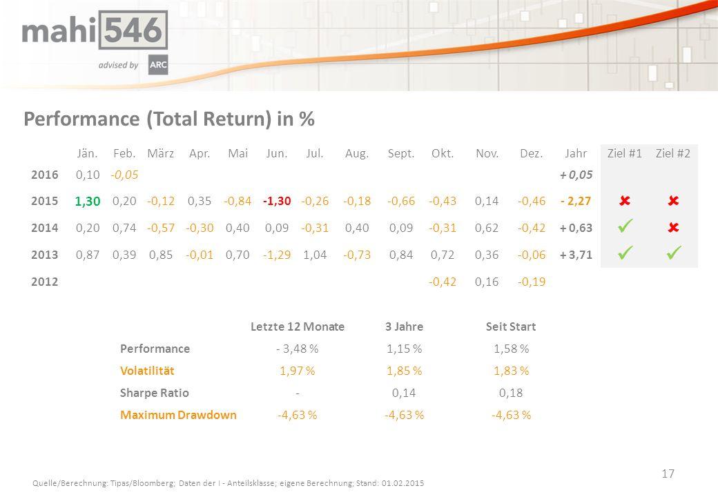 Performance (Total Return) in % 17 Jän.Feb.MärzApr.MaiJun.Jul.Aug.Sept.Okt.Nov.Dez.JahrZiel #1Ziel #2 20160,10-0,05+ 0,05 2015 1,30 0,20-0,120,35-0,84-1,30-0,26-0,18-0,66-0,430,14-0,46- 2,27  20140,200,74-0,57-0,300,400,09-0,310,400,09-0,310,62-0,42+ 0,63  20130,870,390,85-0,010,70-1,291,04-0,730,840,720,36-0,06+ 3,71 2012-0,420,16-0,19 Quelle/Berechnung: Tipas/Bloomberg; Daten der I - Anteilsklasse; eigene Berechnung; Stand: 01.02.2015 Letzte 12 Monate3 JahreSeit Start Performance- 3,48 %1,15 %1,58 % Volatilität1,97 %1,85 %1,83 % Sharpe Ratio-0,140,18 Maximum Drawdown-4,63 %