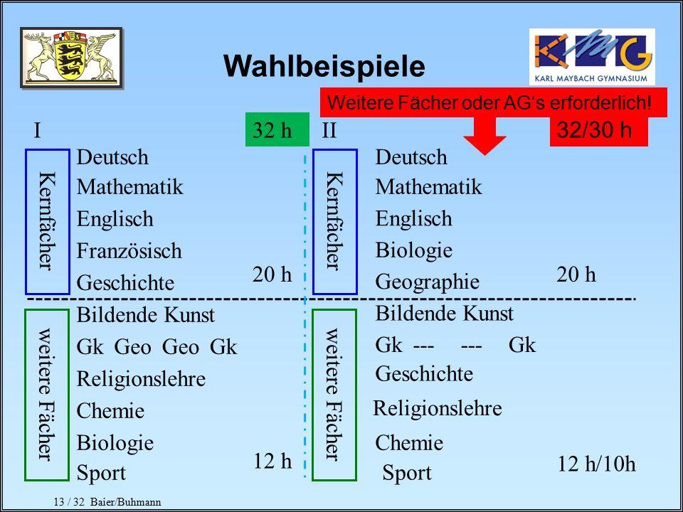 12 / 32 Baier/Buhmann (2 von 3 Fächern) Physik oder Chemie oder Biologie (2 von 3 Fächern) Geschichte Geographie (2. und 3. Halbjahr) Sofern nicht ber