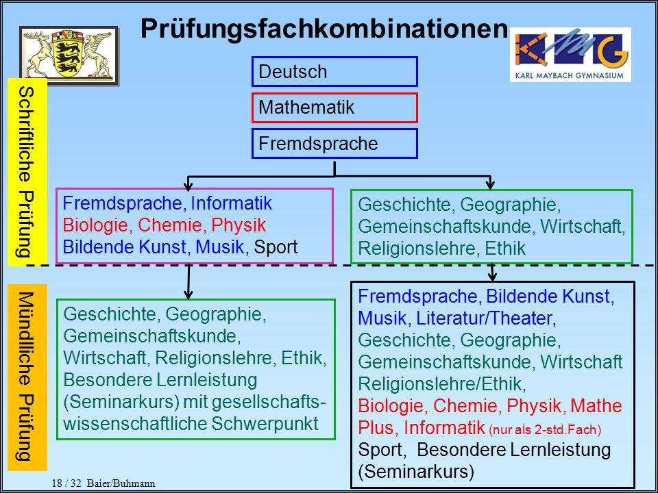 17 / 32 Baier/Buhmann Block II = Abiturprüfung 5 Prüfungsfächer 4 schriftliche PF (nur Kernfächer) 4-fache Wertung maximal 300 Punkte 1 mündliches PF