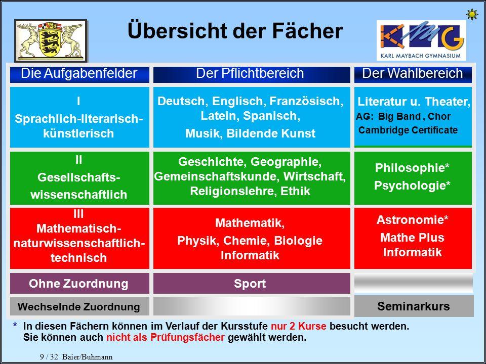 8 / 32 Baier/Buhmann Grundkonzeption Wahlfreiheit gemäß eigener Begabung und eigener Wünsche breite und tiefe Allgemeinbildung Pflichtfächer Pflichtbe