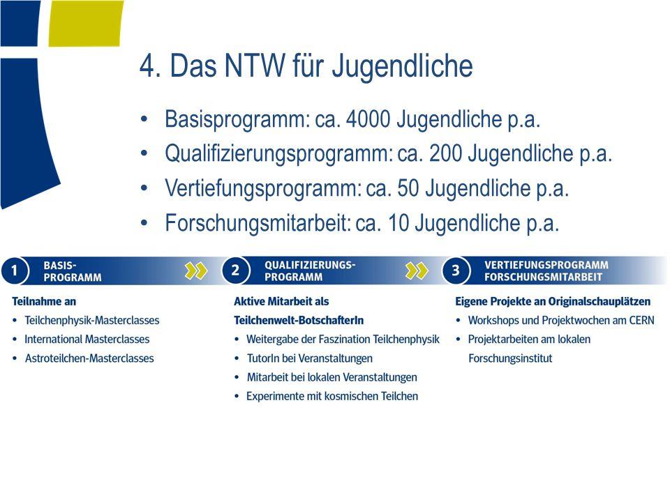 Basisprogramm: ca. 4000 Jugendliche p.a. Qualifizierungsprogramm: ca.