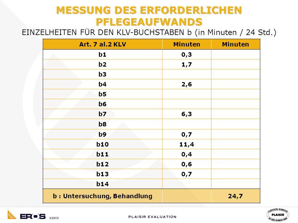 Art. 7 al.2 KLVMinuten b10,3 b21,7 b3 b42,6 b5 b6 b76,3 b8 b90,7 b1011,4 b110,4 b120,6 b130,7 b14 b : Untersuchung, Behandlung24,7 MESSUNG DES ERFORDE