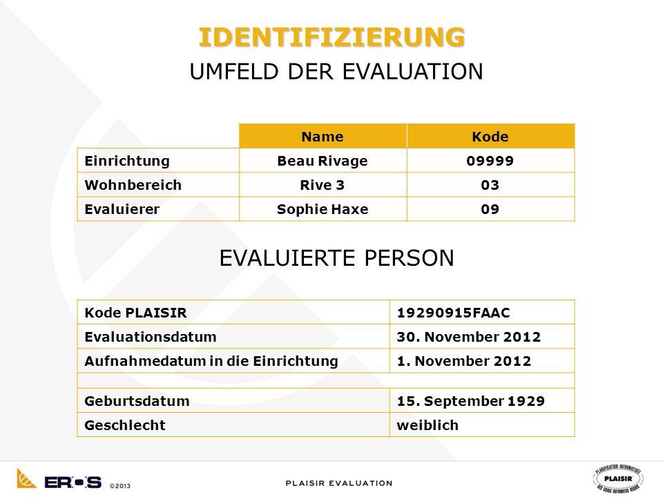 NameKode EinrichtungBeau Rivage09999 WohnbereichRive 303 EvaluiererSophie Haxe09 EVALUIERTE PERSON Kode PLAISIR19290915FAAC Evaluationsdatum30.