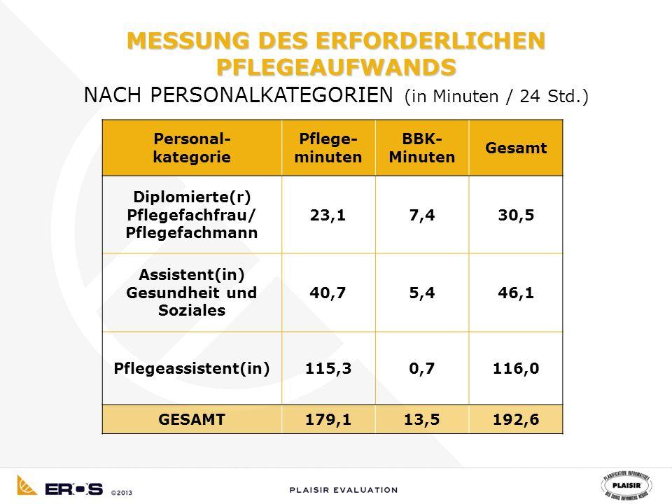 Personal- kategorie Pflege- minuten BBK- Minuten Gesamt Diplomierte(r) Pflegefachfrau/ Pflegefachmann 23,17,430,5 Assistent(in) Gesundheit und Soziales 40,75,446,1 Pflegeassistent(in)115,30,7116,0 GESAMT179,113,5192,6 MESSUNG DES ERFORDERLICHEN PFLEGEAUFWANDS NACH PERSONALKATEGORIEN (in Minuten / 24 Std.)