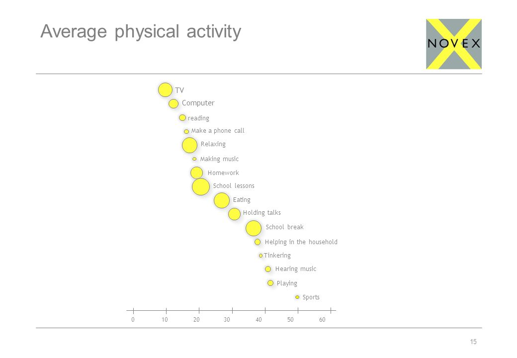 15 Average physical activity