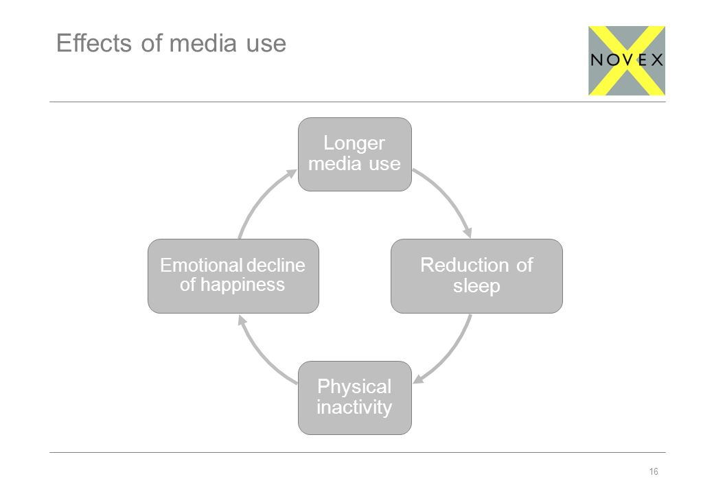 16 Effects of media use Longer media use Reduction of sleep Physical inactivity Emotional decline of happiness