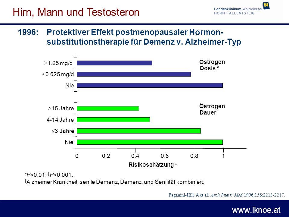 www.lknoe.at Hirn, Mann und Testosteron 1996: Protektiver Effekt postmenopausaler Hormon- substitutionstherapie für Demenz v. Alzheimer-Typ  1.25 mg/