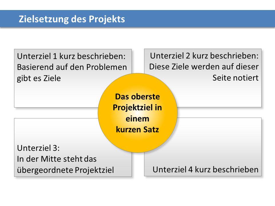 Zielsetzung des Projekts Unterziel 3: In der Mitte steht das übergeordnete Projektziel Unterziel 3: In der Mitte steht das übergeordnete Projektziel U
