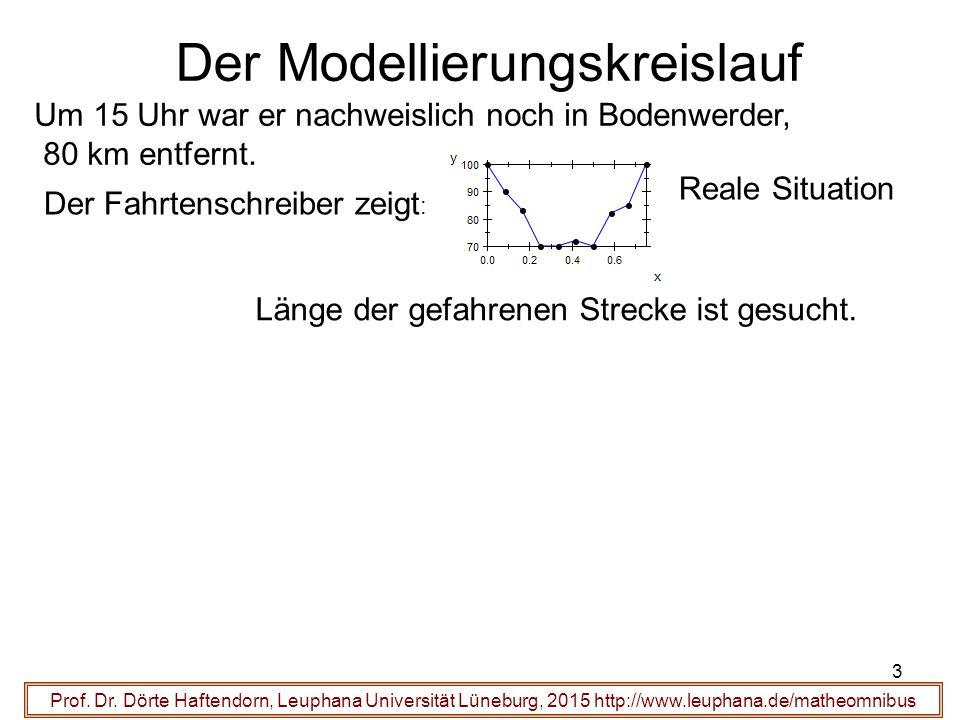 Der Modellierungskreislauf Um 15 Uhr war er nachweislich noch in Bodenwerder, 80 km entfernt.