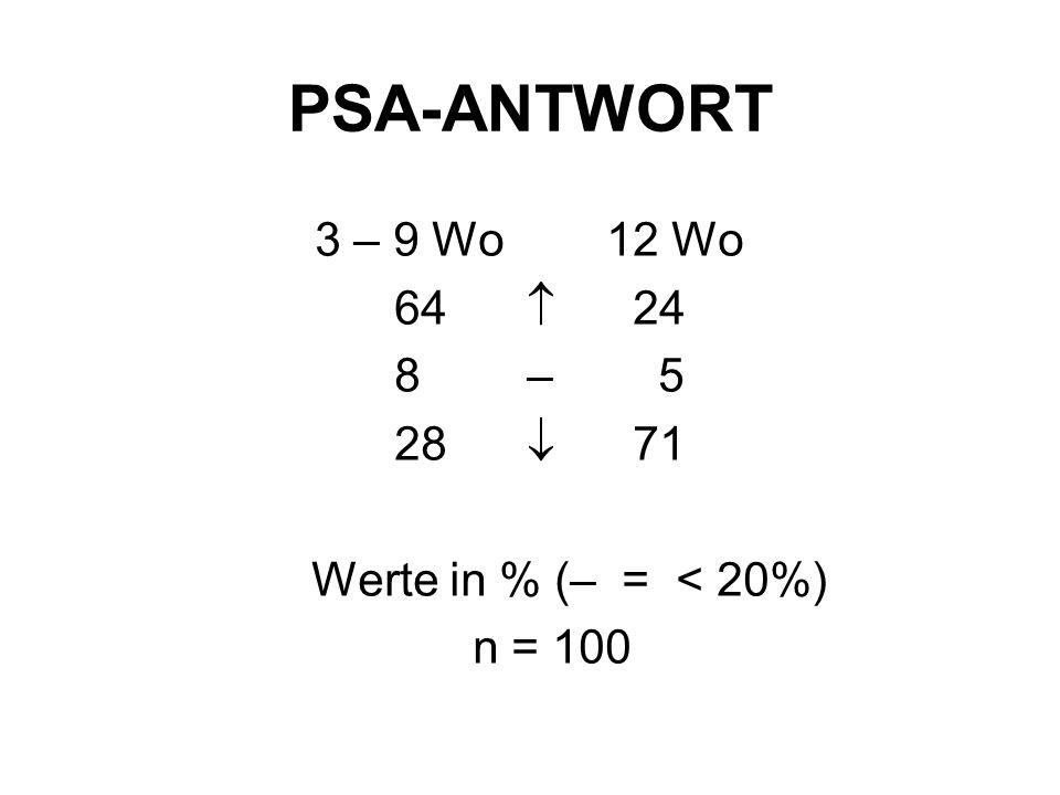 PSA-ANTWORT 3 – 9 Wo12 Wo 64  24 8 – 5 28  71 Werte in % (– = < 20%) n = 100