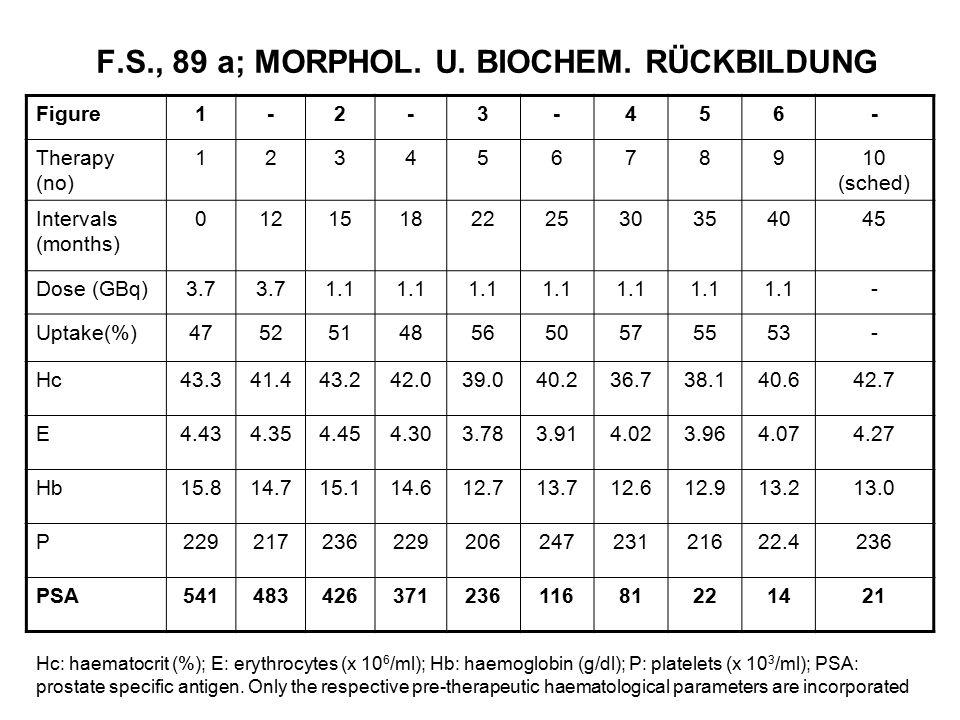 F.S., 89 a; MORPHOL. U. BIOCHEM. RÜCKBILDUNG Figure1-2-3-456- Therapy (no) 12345678910 (sched) Intervals (months) 0121518222530354045 Dose (GBq)3.7 1.