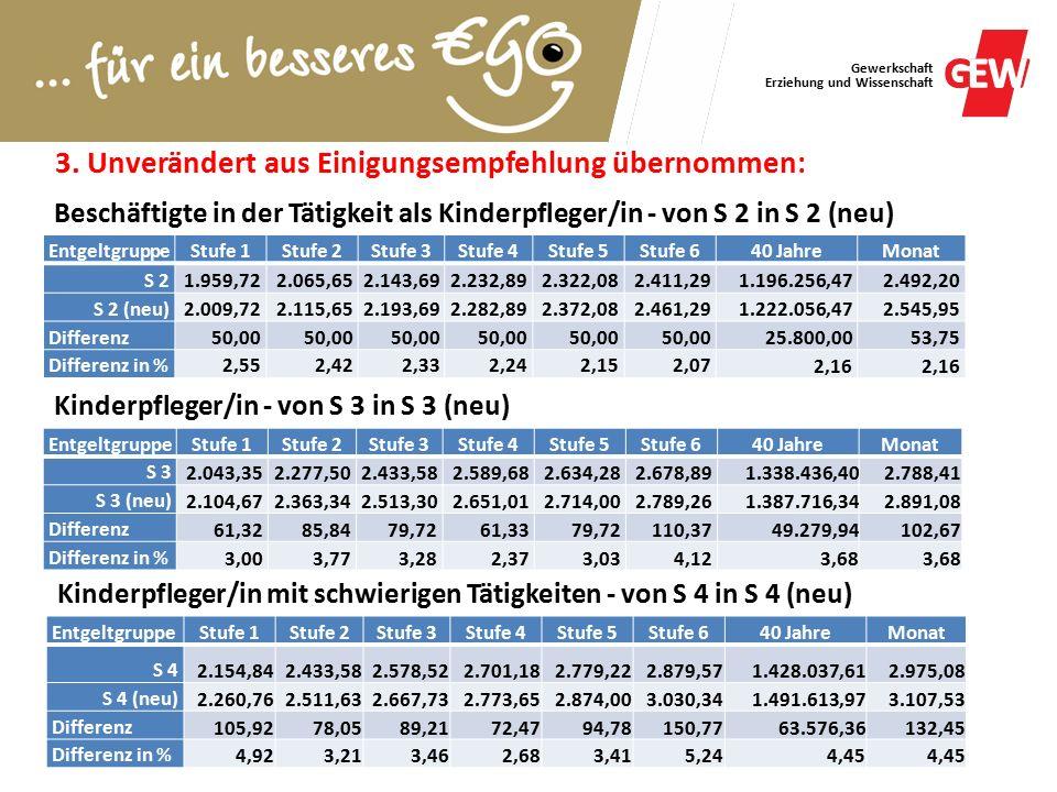 Gewerkschaft Erziehung und Wissenschaft 3.