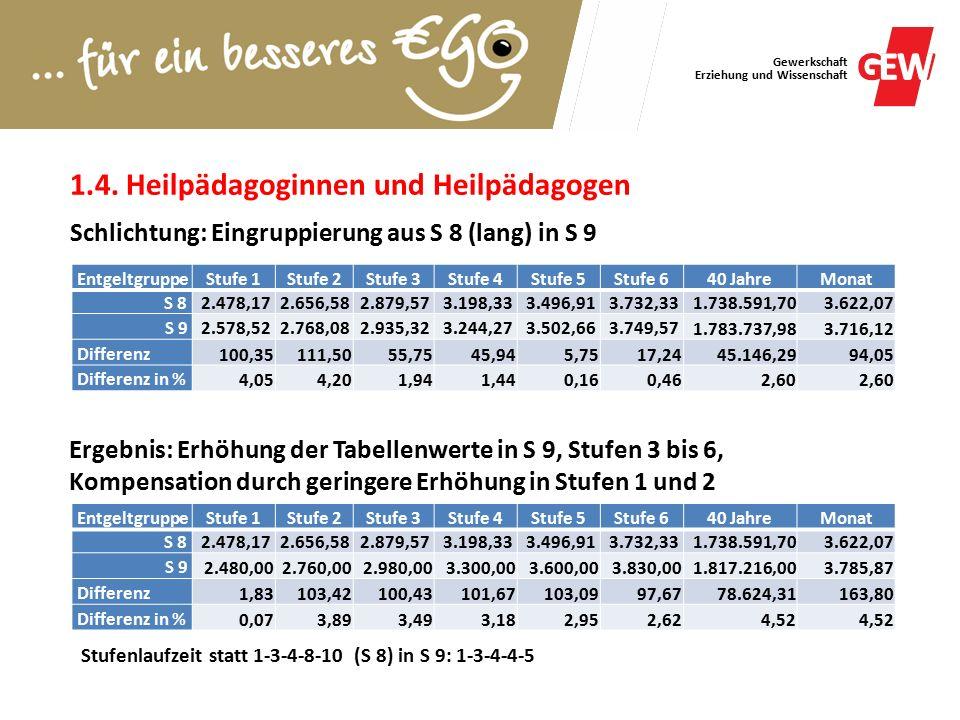 Gewerkschaft Erziehung und Wissenschaft Leitung Kita für Menschen mit Behinderung weniger als 40 Plätze von S 13 in S 15 EntgeltgruppeStufe 1Stufe 2Stufe 3Stufe 4Stufe 5Stufe 640 JahreMonat S 132.879,573.102,563.387,823.617,483.904,604.048,141.956.334,984.075,70 S 152.913,013.215,543.445,253.709,384.134,294.318,022.062.899,974.297,71 Differenz33,44112,9857,4391,90229,69269,88106.564,99222,01 Differenz in %1,163,641,702,545,886,675,45 EntgeltgruppeStufe 1Stufe 2Stufe 3Stufe 4Stufe 5Stufe 640 JahreMonat S 152.913,013.215,543.445,253.709,384.134,294.318,022.062.899,974.297,71 S 163.024,523.341,893.594,533.904,604.249,124.455,842.134.740,864.447,38 Differenz111,51126,35149,28195,22114,83137,8271.840,90149,67 Differenz in %3,833,934,335,262,783,193,48 Leitung Kita für Menschen mit Behinderung ab 40 Plätze von S 15 in S 16