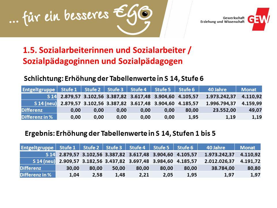 Gewerkschaft Erziehung und Wissenschaft 1.5.