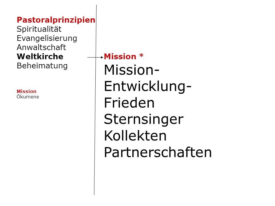 Mission * Mission- Entwicklung- Frieden Sternsinger Kollekten Partnerschaften Pastoralprinzipien Spiritualität Evangelisierung Anwaltschaft Weltkirche Beheimatung Mission Ökumene