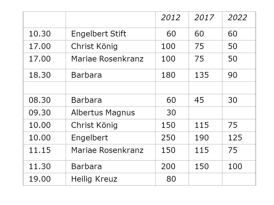 201220172022 10.30Engelbert Stift 60 17.00Christ König1007550 17.00Mariae Rosenkranz1007550 18.30Barbara18013590 08.30Barbara 604530 09.30Albertus Mag