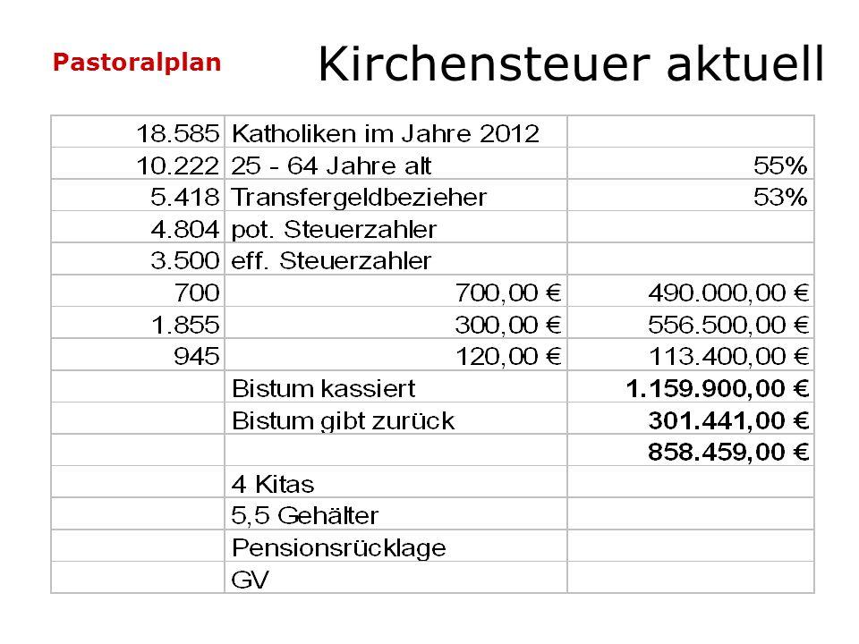 Pastoralplan Kirchensteuer aktuell