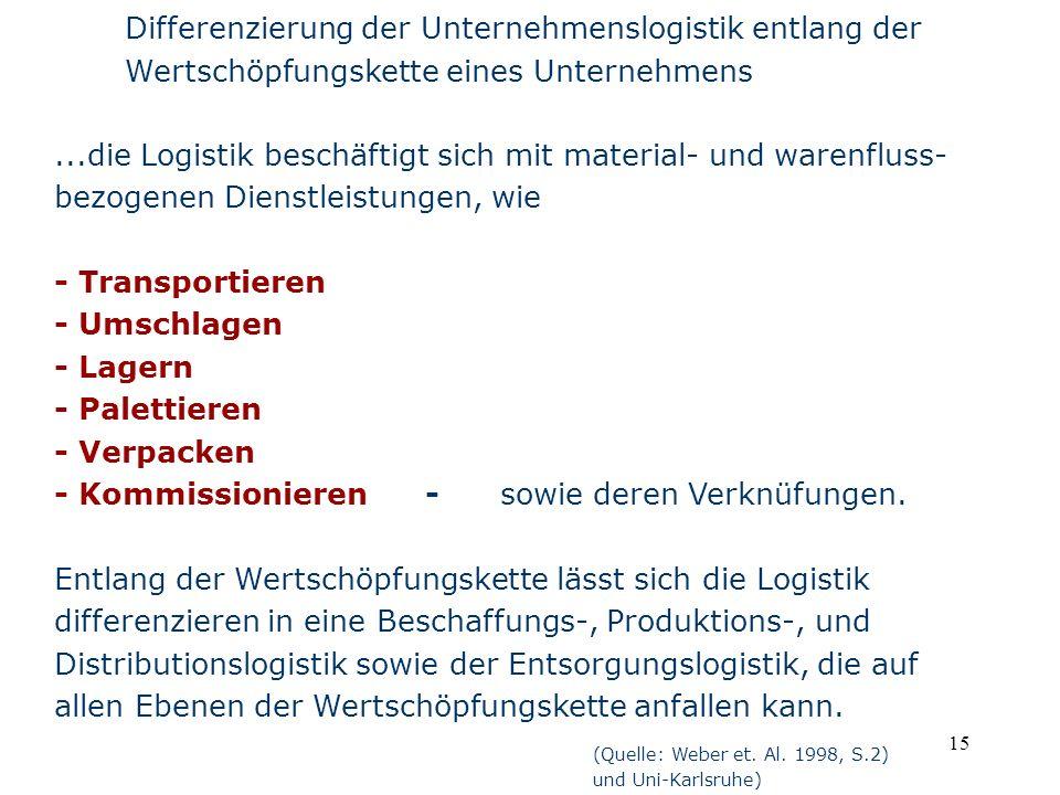 15 Differenzierung der Unternehmenslogistik entlang der Wertschöpfungskette eines Unternehmens (Quelle: Weber et. Al. 1998, S.2) und Uni-Karlsruhe)...