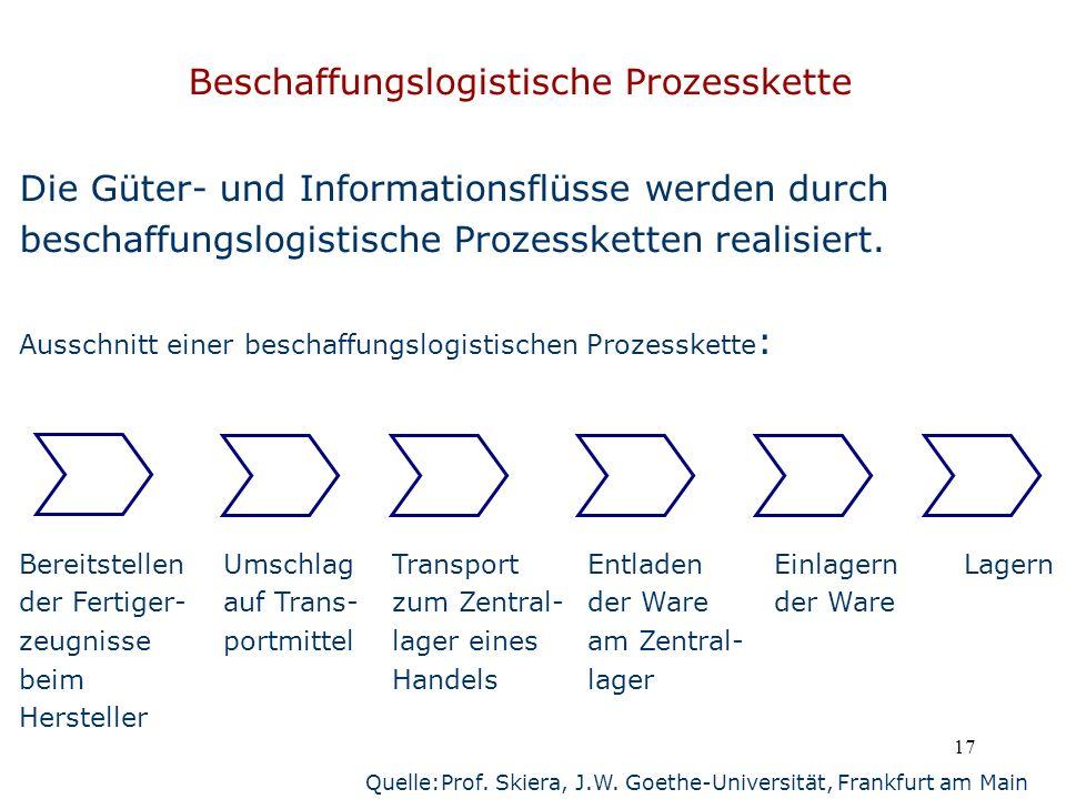17 Beschaffungslogistische Prozesskette Die Güter- und Informationsflüsse werden durch beschaffungslogistische Prozessketten realisiert. Ausschnitt ei