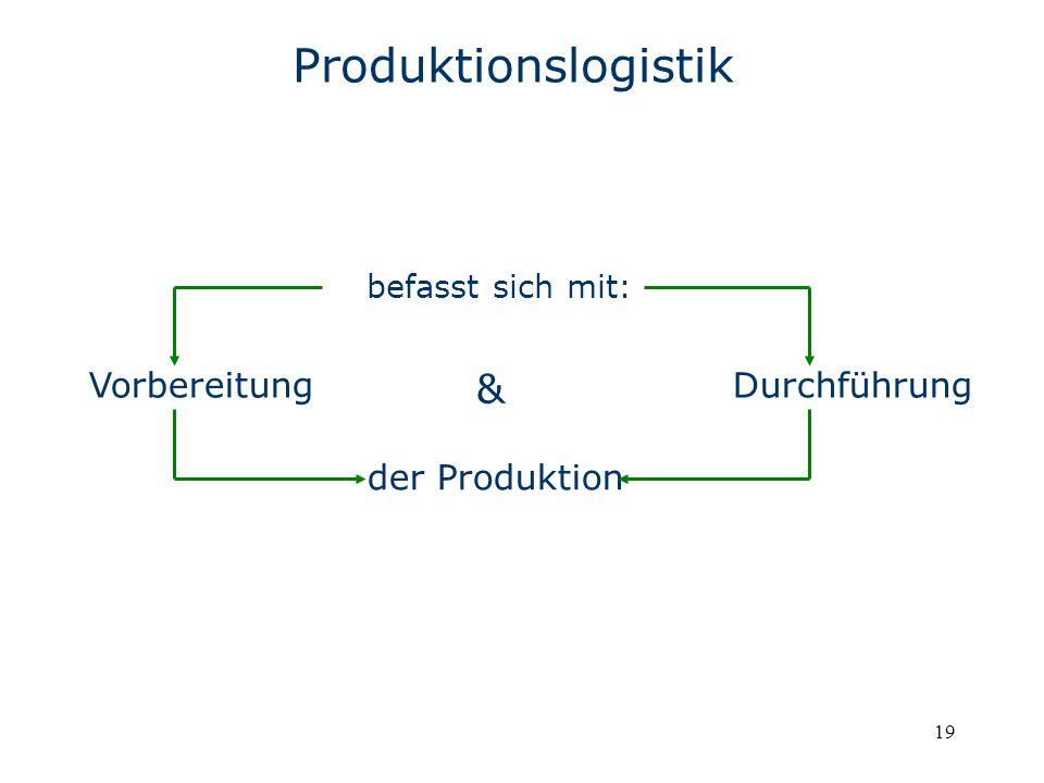 19 Produktionslogistik befasst sich mit: VorbereitungDurchführung der Produktion &