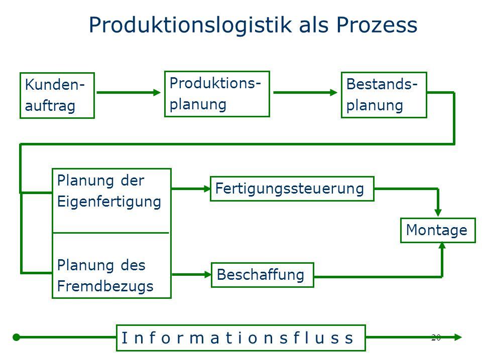 20 Produktionslogistik als Prozess Kunden- auftrag Produktions- planung Bestands- planung Planung der Eigenfertigung Planung des Fremdbezugs Fertigung