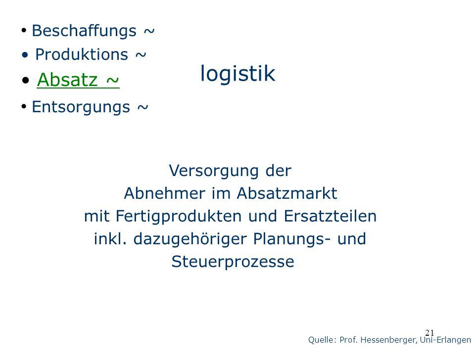 21 logistik Versorgung der Abnehmer im Absatzmarkt mit Fertigprodukten und Ersatzteilen inkl. dazugehöriger Planungs- und Steuerprozesse Beschaffungs