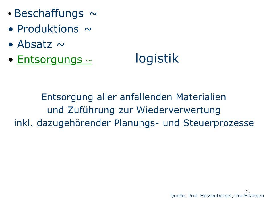 22 logistik Beschaffungs ~ Produktions ~ Absatz ~ Entsorgungs ~ Entsorgung aller anfallenden Materialien und Zuführung zur Wiederverwertung inkl. dazu