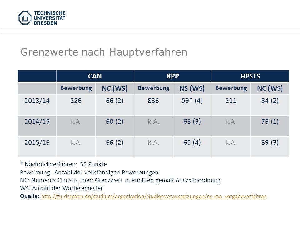 Grenzwerte nach Hauptverfahren CANKPPHPSTS Bewerbung NC (WS) Bewerbung NS (WS) Bewerbung NC (WS) 2013/1422666 (2)83659* (4)21184 (2) 2014/15k.A.60 (2)