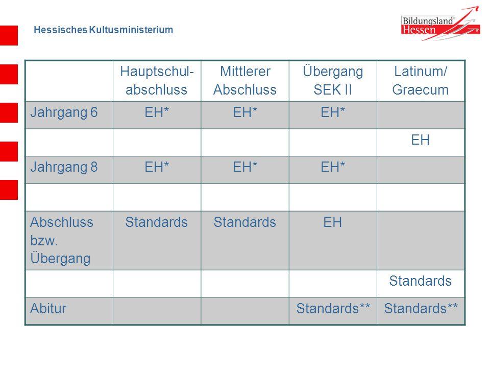 Hessisches Kultusministerium Hauptschul- abschluss Mittlerer Abschluss Übergang SEK II Latinum/ Graecum Jahrgang 6EH* EH Jahrgang 8EH* Abschluss bzw.