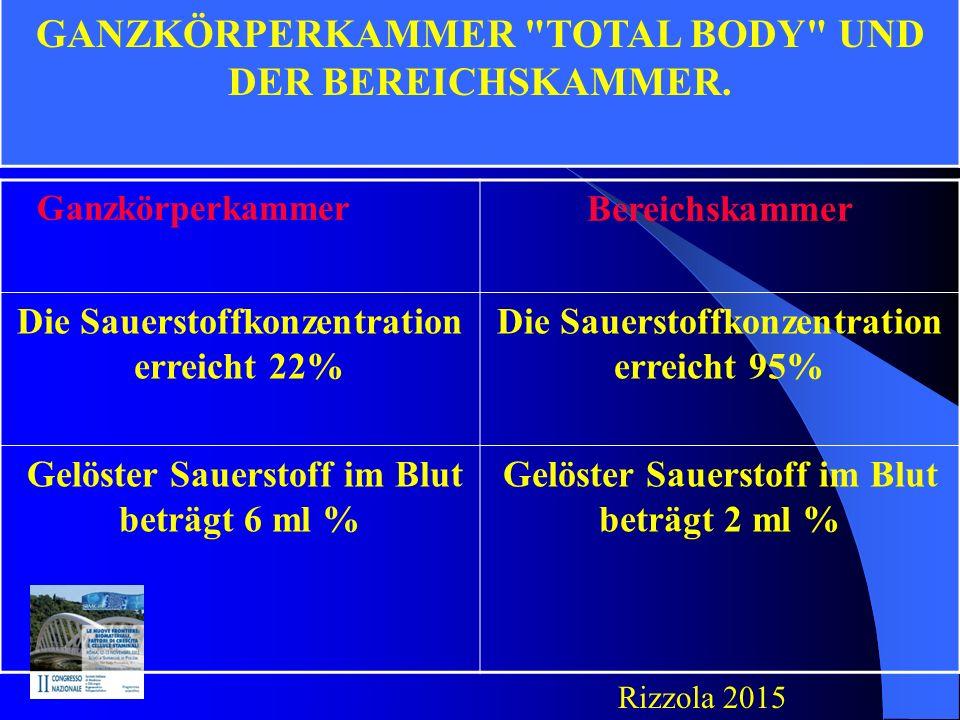 Ganzkörperkammer Bereichskammer Die Sauerstoffkonzentration erreicht 22% Die Sauerstoffkonzentration erreicht 95% Gelöster Sauerstoff im Blut beträgt 6 ml % Gelöster Sauerstoff im Blut beträgt 2 ml % UNTERSCHIEDE ZWISCHEN DER GANZKÖRPERKAMMER TOTAL BODY UND DER BEREICHSKAMMER.