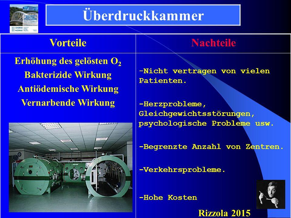 VorteileNachteile Hohe Sauerstoffkonzentration auf der Ebene der Läsion Geringe oder gar keine Zunahme von gelöstem Sauerstoff im Plasma KEINE LOKALEN ODER SYSTEMISCHEN GEGENANZEIGEN Normobare Kammer von Madeyski Rizzola 2015