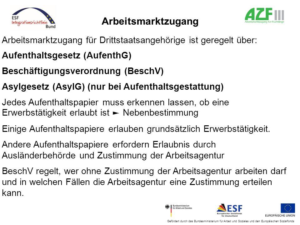 Arbeitsmarktzugang Arbeitsmarktzugang für Drittstaatsangehörige ist geregelt über: Aufenthaltsgesetz (AufenthG) Beschäftigungsverordnung (BeschV) Asyl