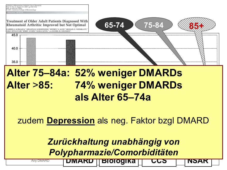 65-7475-84 85+ NSARCCSBiologikaDMARD Alter 75–84a:52% weniger DMARDs Alter >85:74% weniger DMARDs als Alter 65–74a zudem Depression als neg. Faktor bz