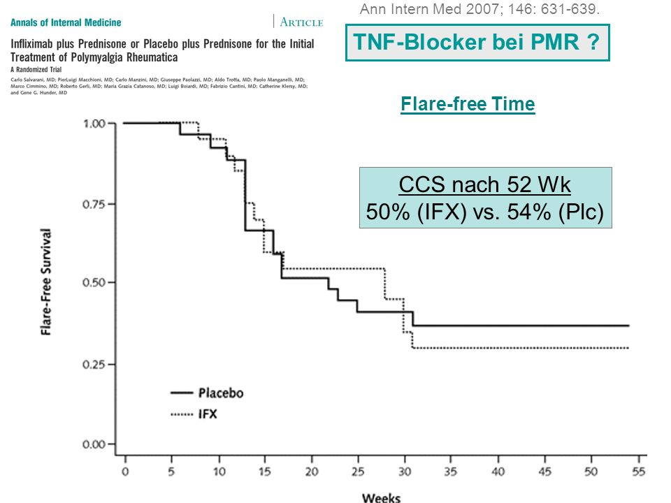 Flare-free Time CCS nach 52 Wk 50% (IFX) vs. 54% (Plc) TNF-Blocker bei PMR .