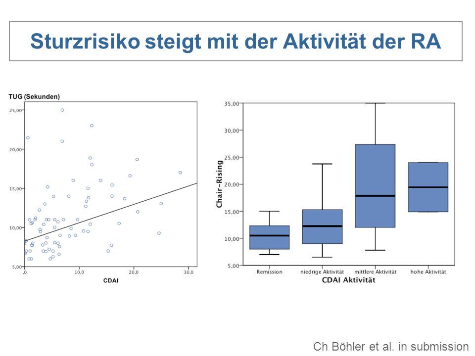 Sturzrisiko steigt mit der Aktivität der RA Ch Böhler et al. in submission