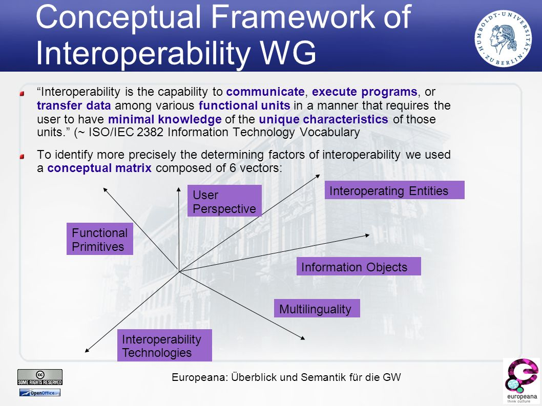 Europeana: Überblick und Semantik für die GW Conceptual Framework of Interoperability WG Interoperability is the capability to communicate, execute programs, or transfer data among various functional units in a manner that requires the user to have minimal knowledge of the unique characteristics of those units. (~ ISO/IEC 2382 Information Technology Vocabulary ‏ To identify more precisely the determining factors of interoperability we used a conceptual matrix composed of 6 vectors: Interoperating Entities Interoperability Technologies Functional Primitives User Perspective Information Objects Multilinguality