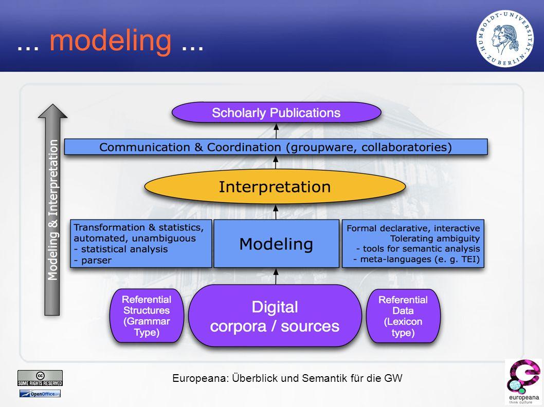 Europeana: Überblick und Semantik für die GW... modeling...