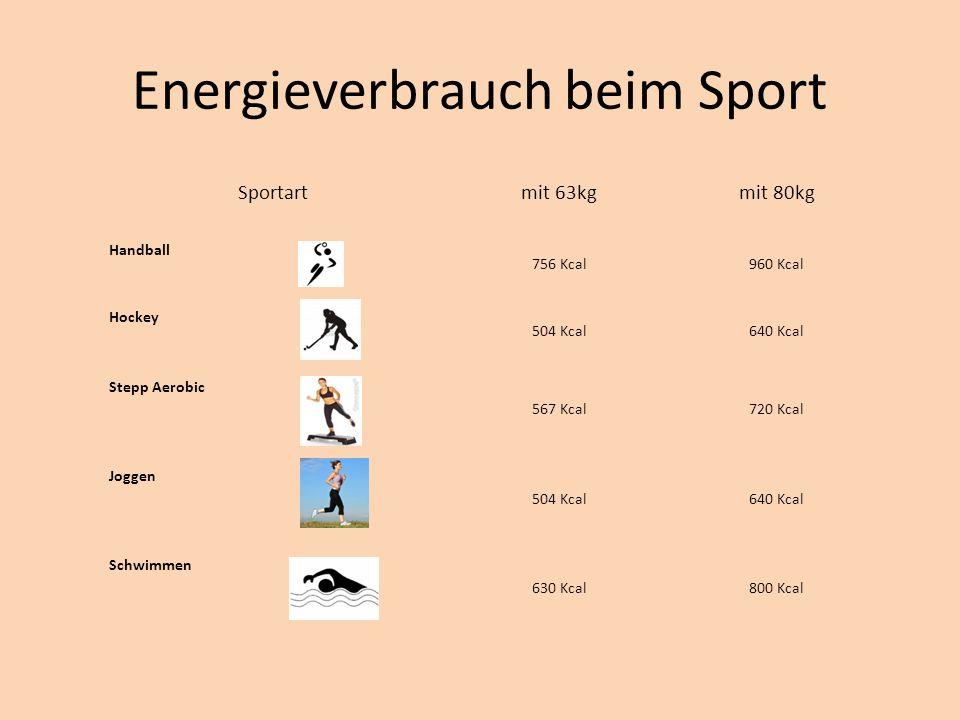 Energieverbrauch beim Sport Sportart mit 63kg mit 80kg Handball 756 Kcal960 Kcal Hockey 504 Kcal640 Kcal Stepp Aerobic 567 Kcal720 Kcal Joggen 504 Kcal640 Kcal Schwimmen 630 Kcal800 Kcal