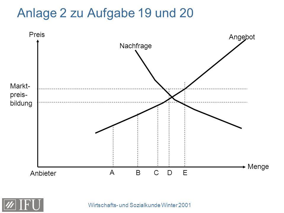 Wirtschafts- und Sozialkunde Winter 2001 Anlage 2 zu Aufgabe 19 und 20 Preis Menge Markt- preis- bildung Nachfrage Angebot Anbieter A BCDE