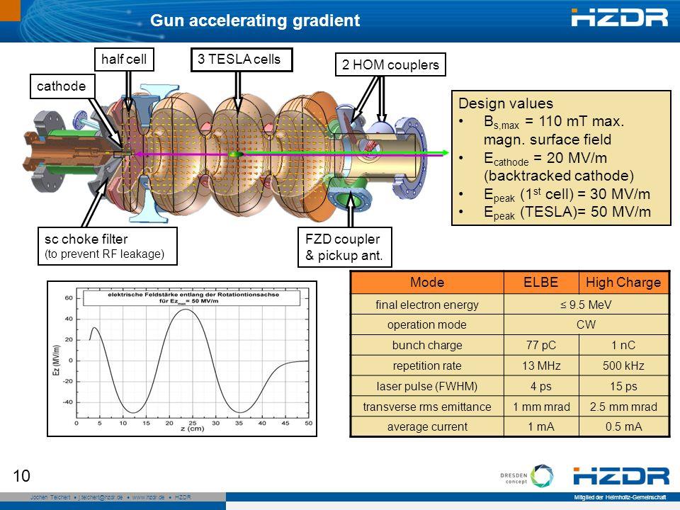 Seite 10 Mitglied der Helmholtz-Gemeinschaft Jochen Teichert j.teichert@hzdr.de www.hzdr.de HZDR 10 cathode sc choke filter (to prevent RF leakage) half cell FZD coupler & pickup ant.