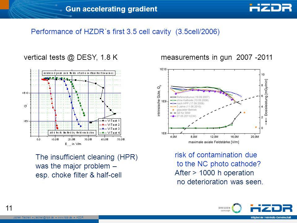 Seite 11 Mitglied der Helmholtz-Gemeinschaft Jochen Teichert j.teichert@hzdr.de www.hzdr.de HZDR 11 Gun accelerating gradient vertical tests @ DESY, 1.8 Kmeasurements in gun 2007 -2011 risk of contamination due to the NC photo cathode.