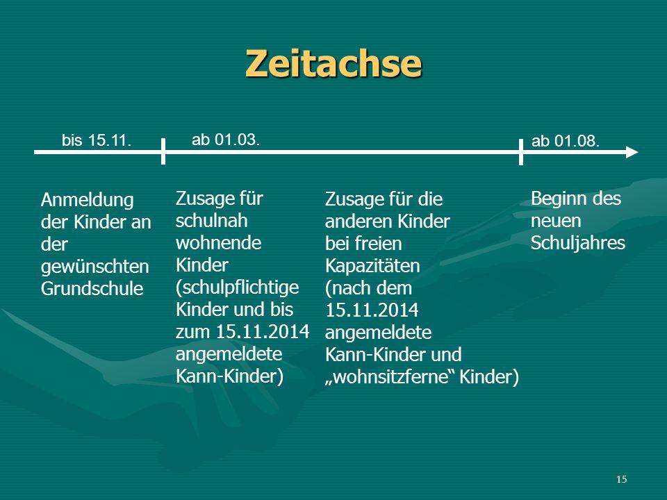 Zeitachse Zusage für schulnah wohnende Kinder (schulpflichtige Kinder und bis zum 15.11.2014 angemeldete Kann-Kinder) Zusage für die anderen Kinder be